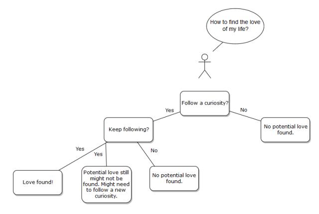 Diagram #2